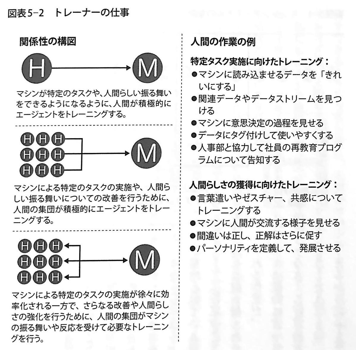 図表5−2 トレーナーの仕事 人間+マシン 第5章