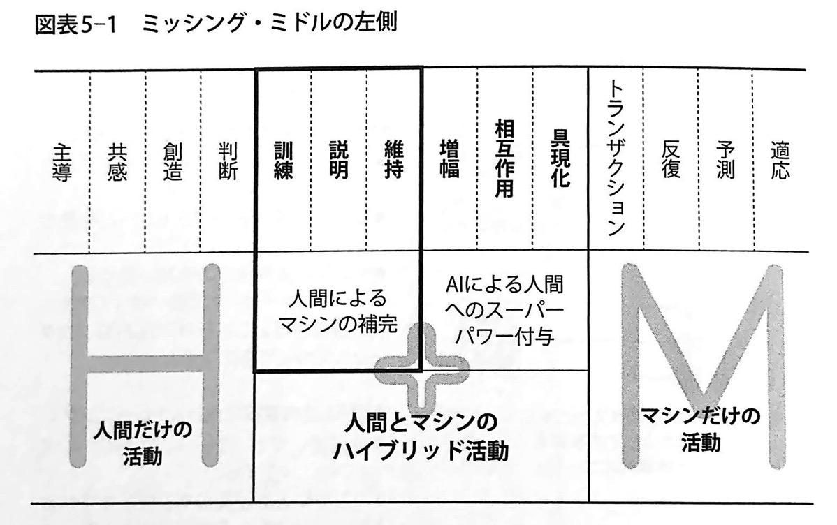 図表5−1 ミッシング ミドルの左側 人間+マシン 第5章