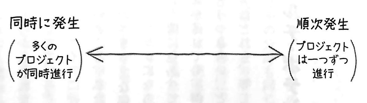 図1 同時 順次 の直線 マルチ ポテンシャライト 第1章