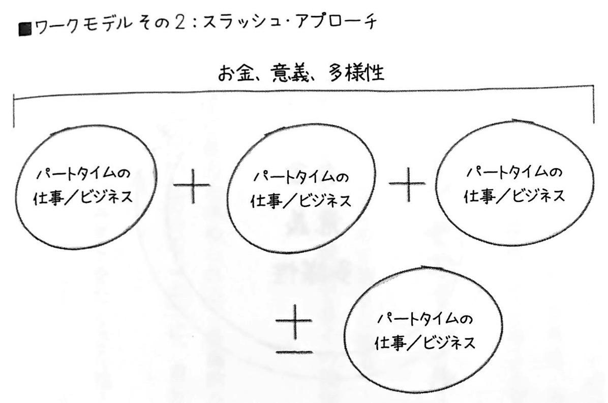 図2 スラッシュ アプローチ マルチ ポテンシャライト 第4章