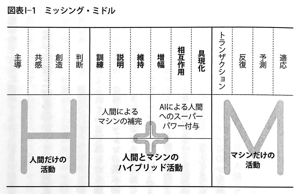 図表Ⅰ 1 ミッシング ミドル 人間+マシン イントロ