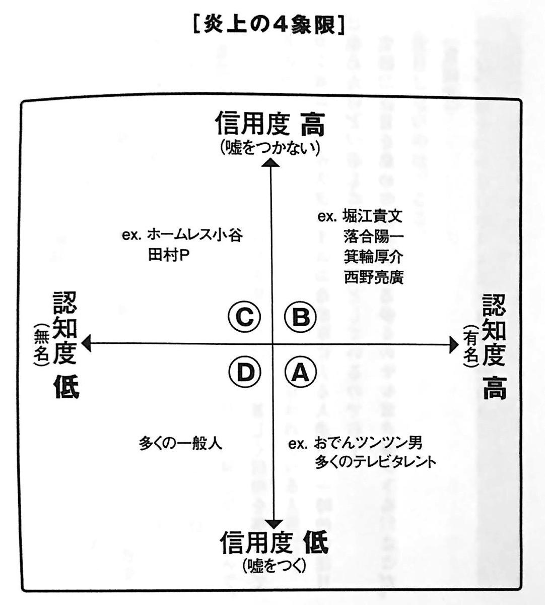 図1 炎上の4象限 新世界 第1章 jpg