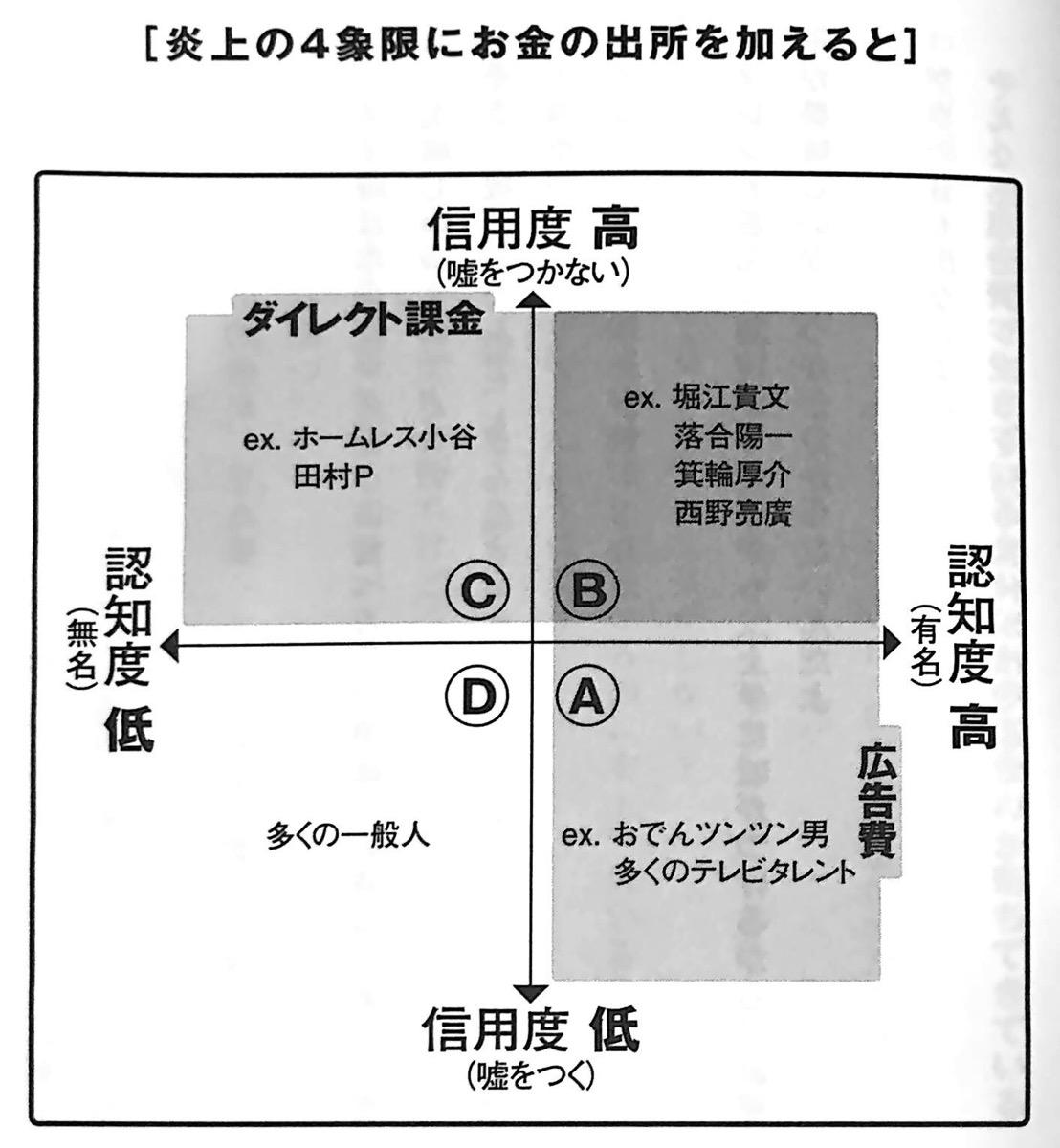 図2 炎上の4象限にお金の出所を加えると 新世界 第1章