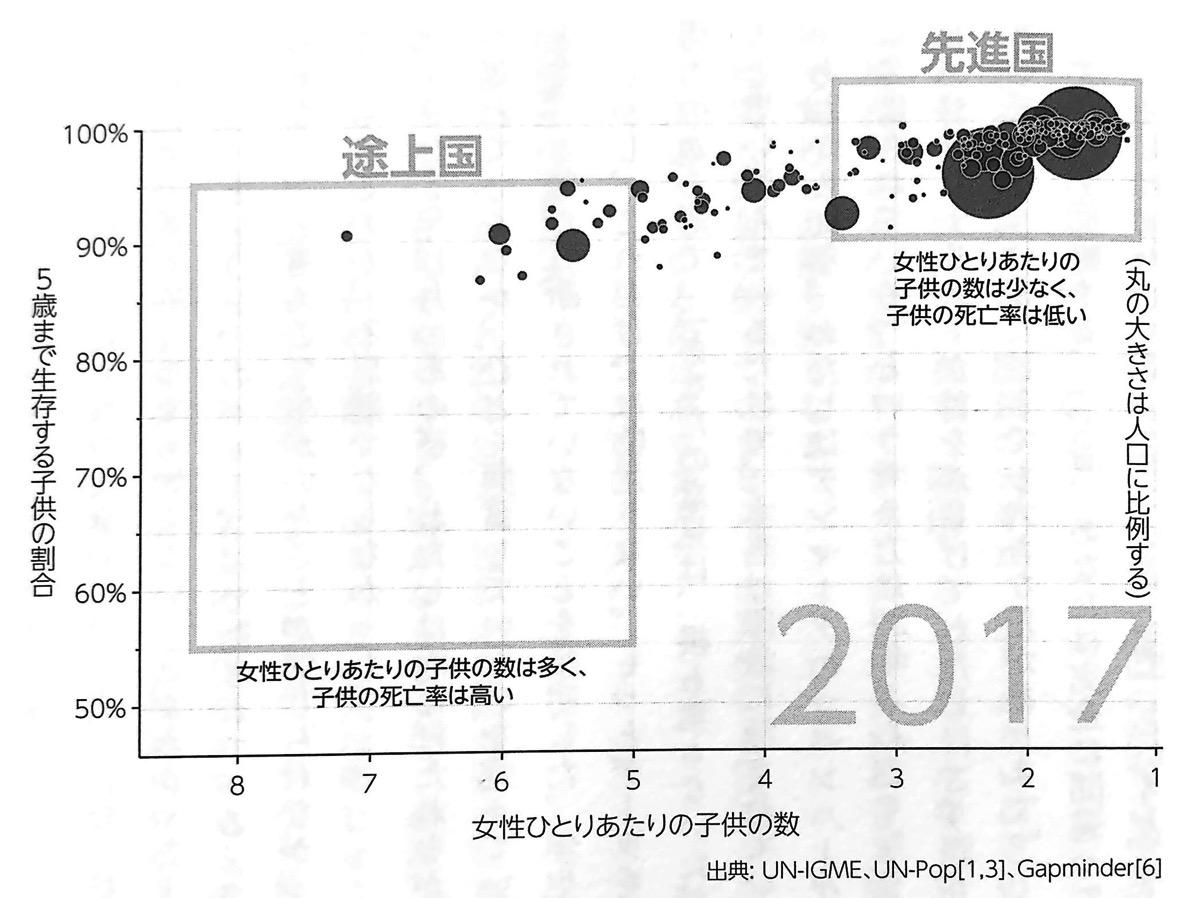 図2 女性ひとりあたりの子供の数と乳幼児生存率のチャート② FACTFULNES 第1章