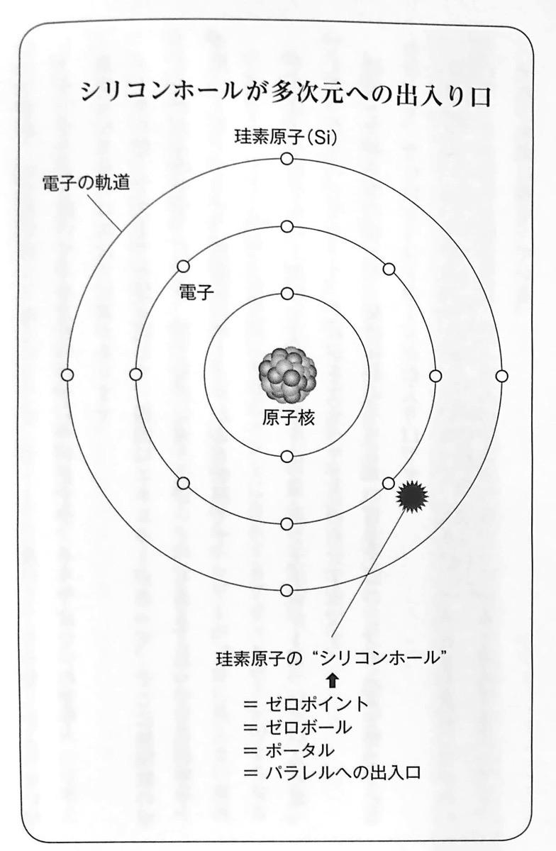 図3 シリコンホールが多次元への出入り口 多次元パラレル自分宇宙 第1章