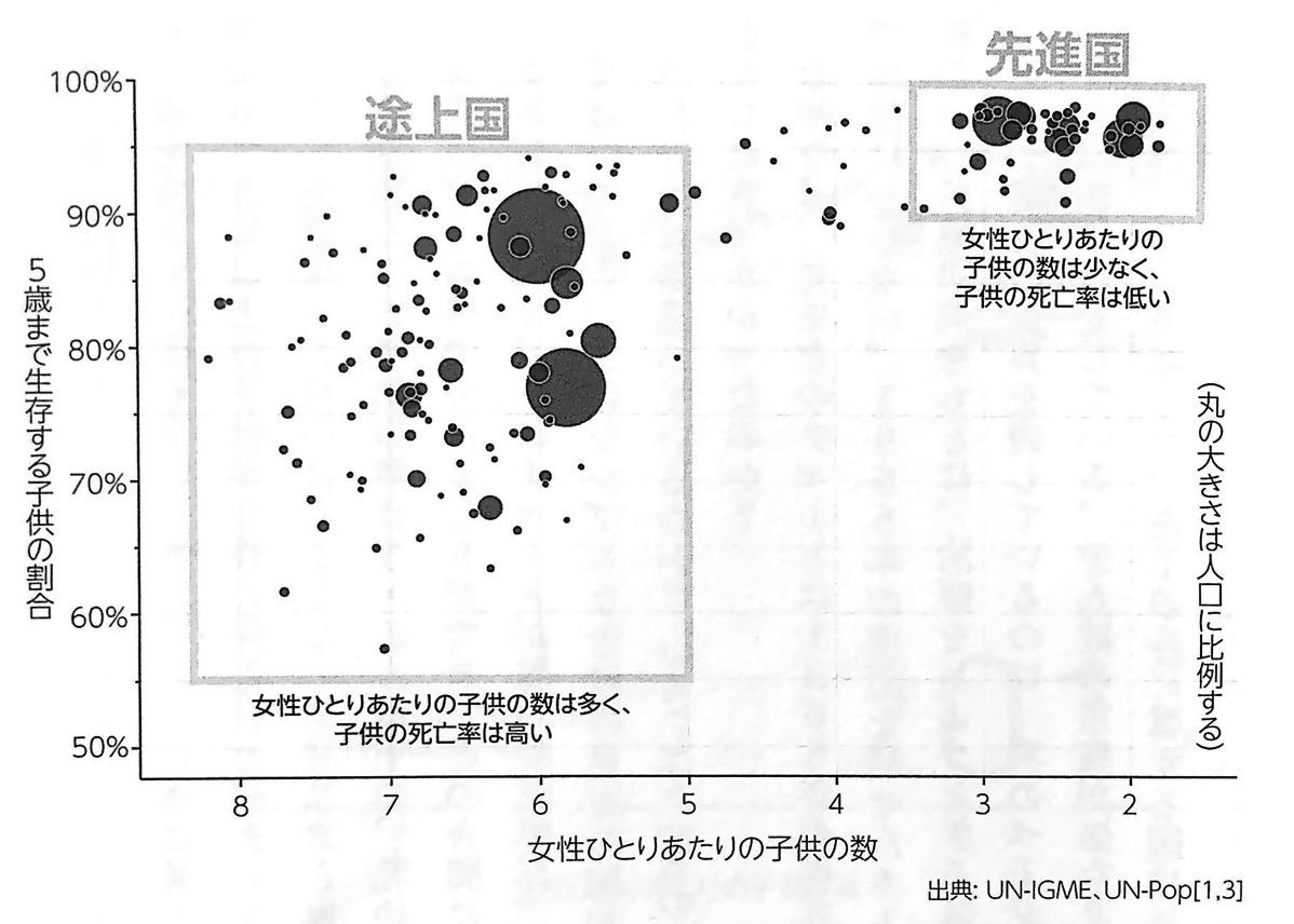 図1 女性ひとりあたりの子供の数と乳幼児生存率のチャート① FACTFULNES 第1章