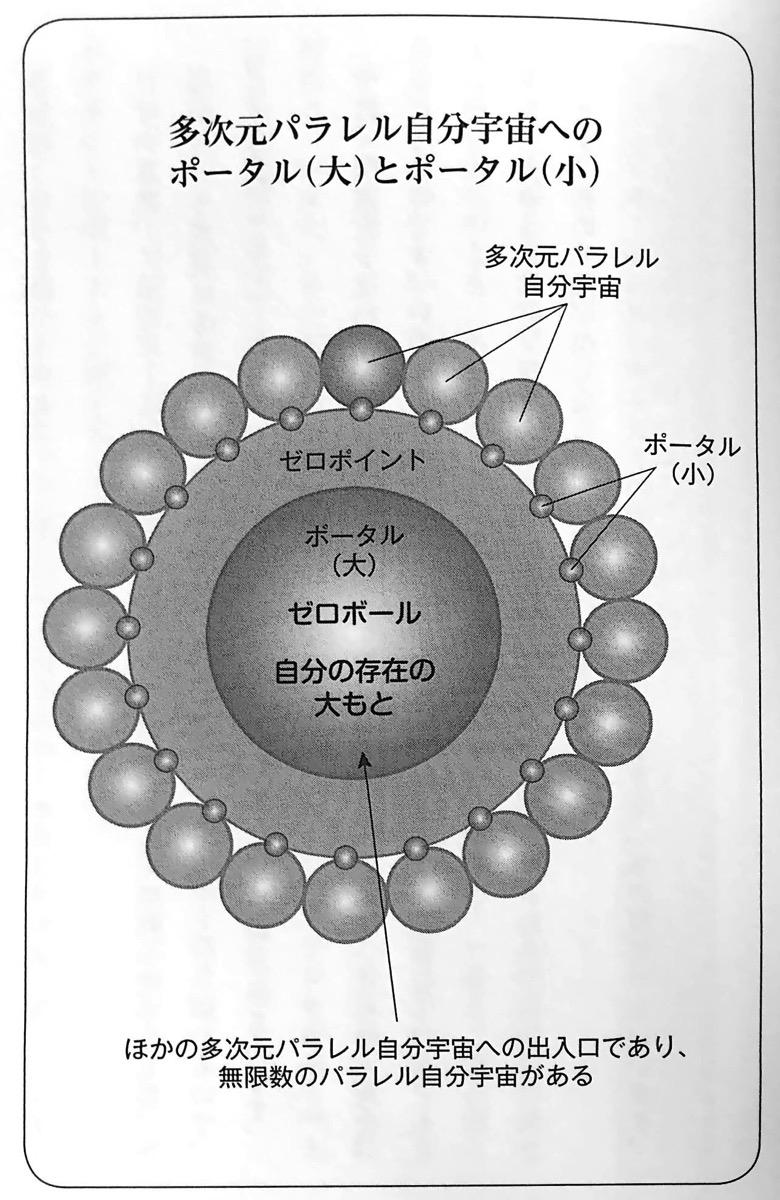 図2 多次元パラレル自分宇宙へのポータル 大 とポータル 小 多次元パラレル自分宇宙 第1章