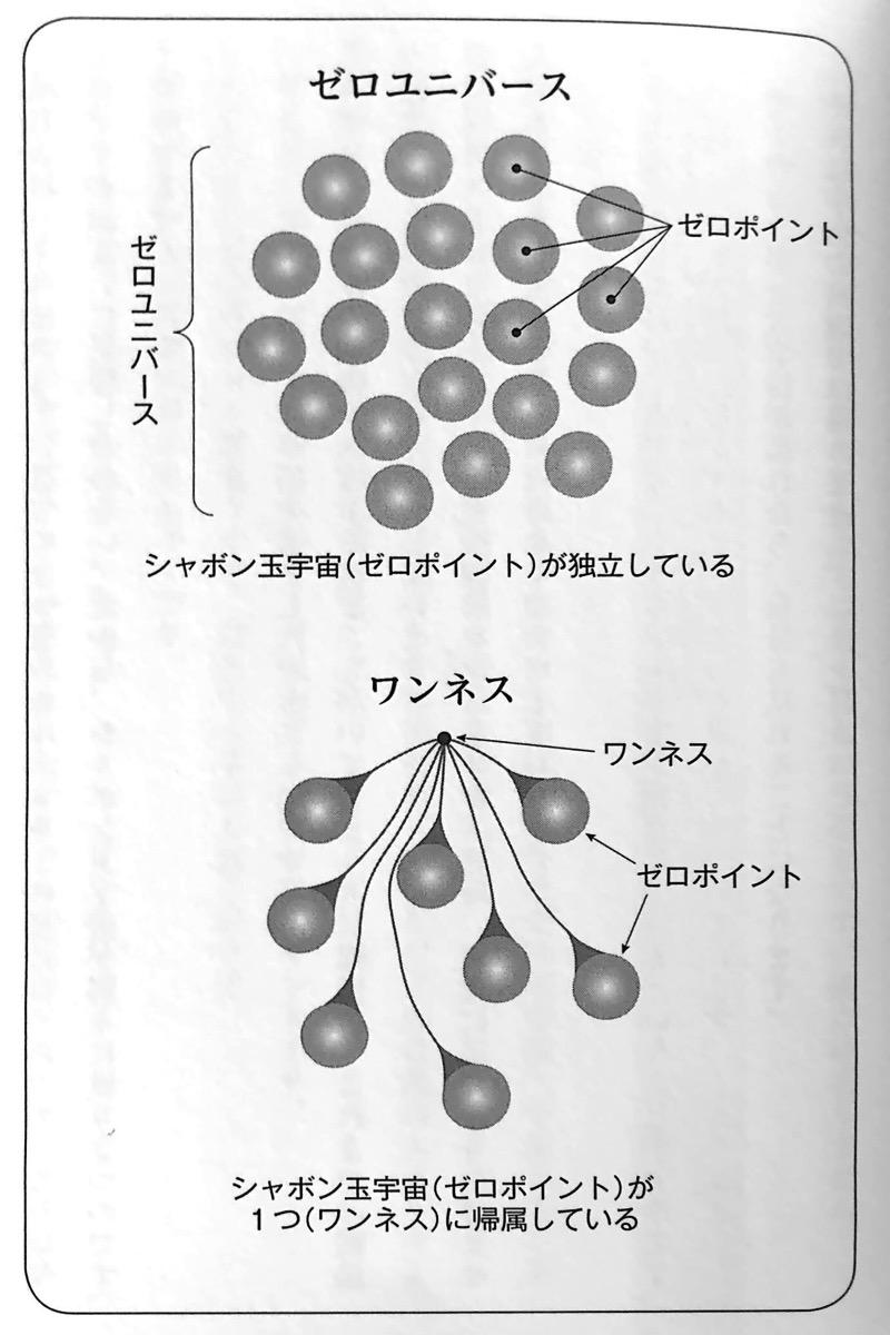 図1 ゼロユニバースとワンネスの違い 多次元パラレル自分宇宙 第1章