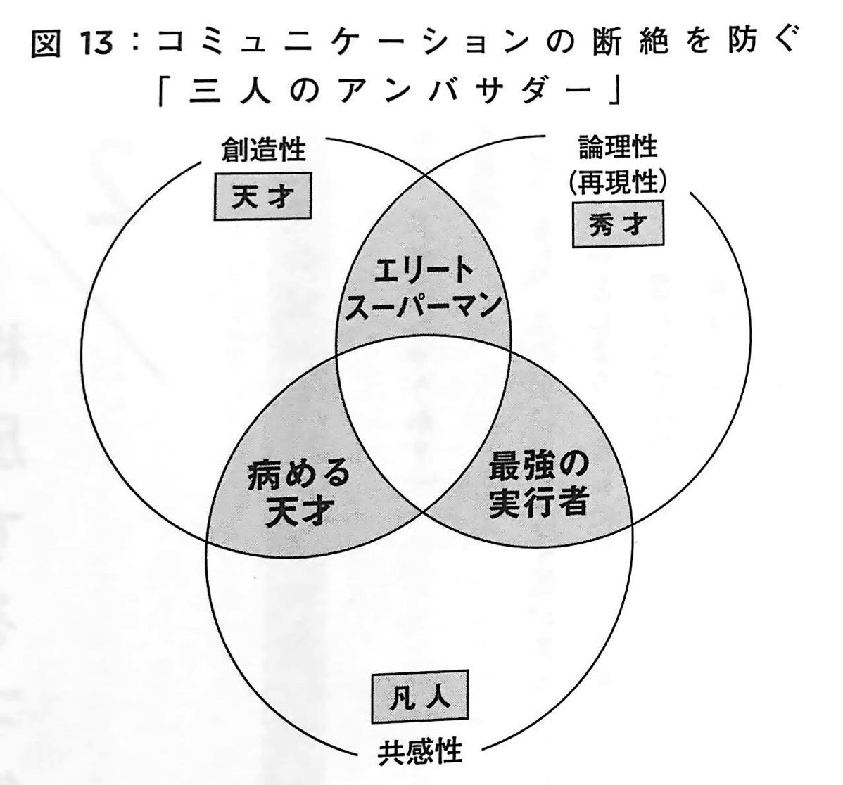 図13 コミュニケーションの断絶を防ぐ 三人のアンバサダー 天才を殺す凡人 ステージ2