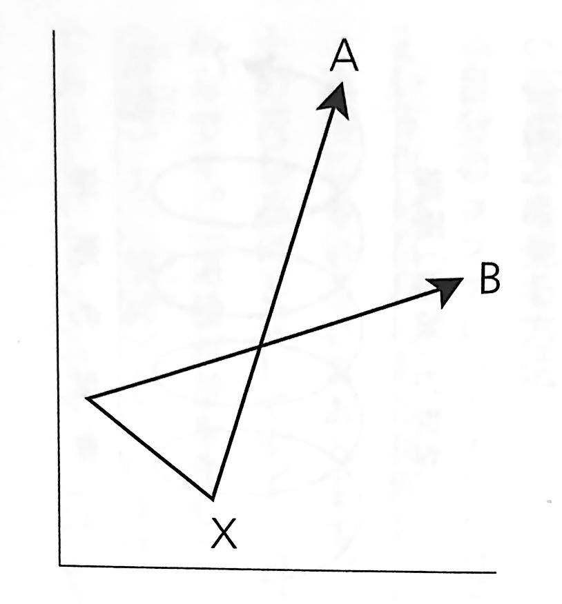 図3 コンプレックスの自覚点 唯識 で出会う未知の自分 第4章