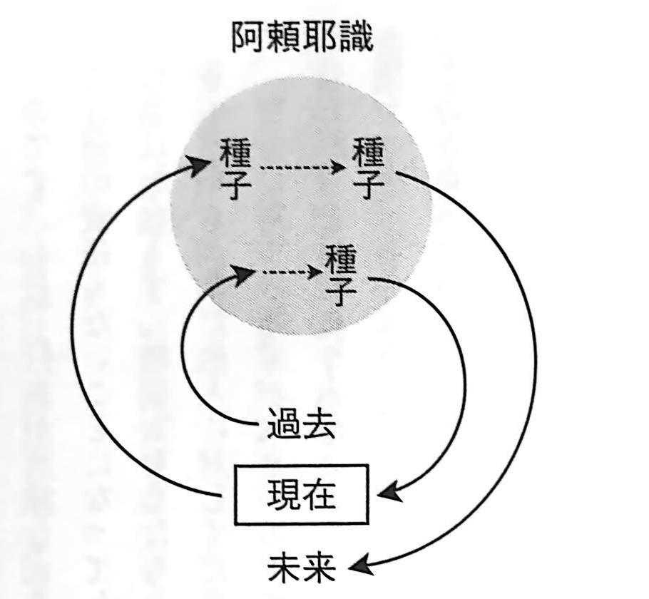 図1 阿頼耶識とは何か 唯識 で出会う未知の自分 第2章