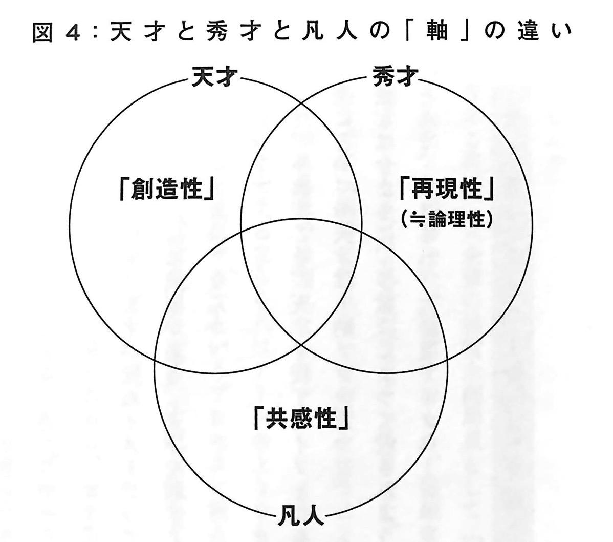 図4 天才と秀才と凡人の 軸 の違い 天才を殺す凡人 ステージ1