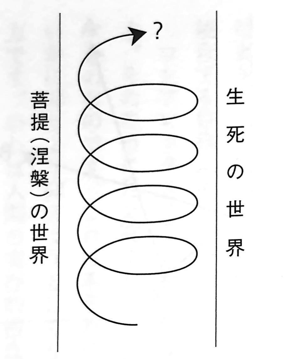 図4 煩悩即菩提 のラセン運動 唯識 で出会う未知の自分 第4章
