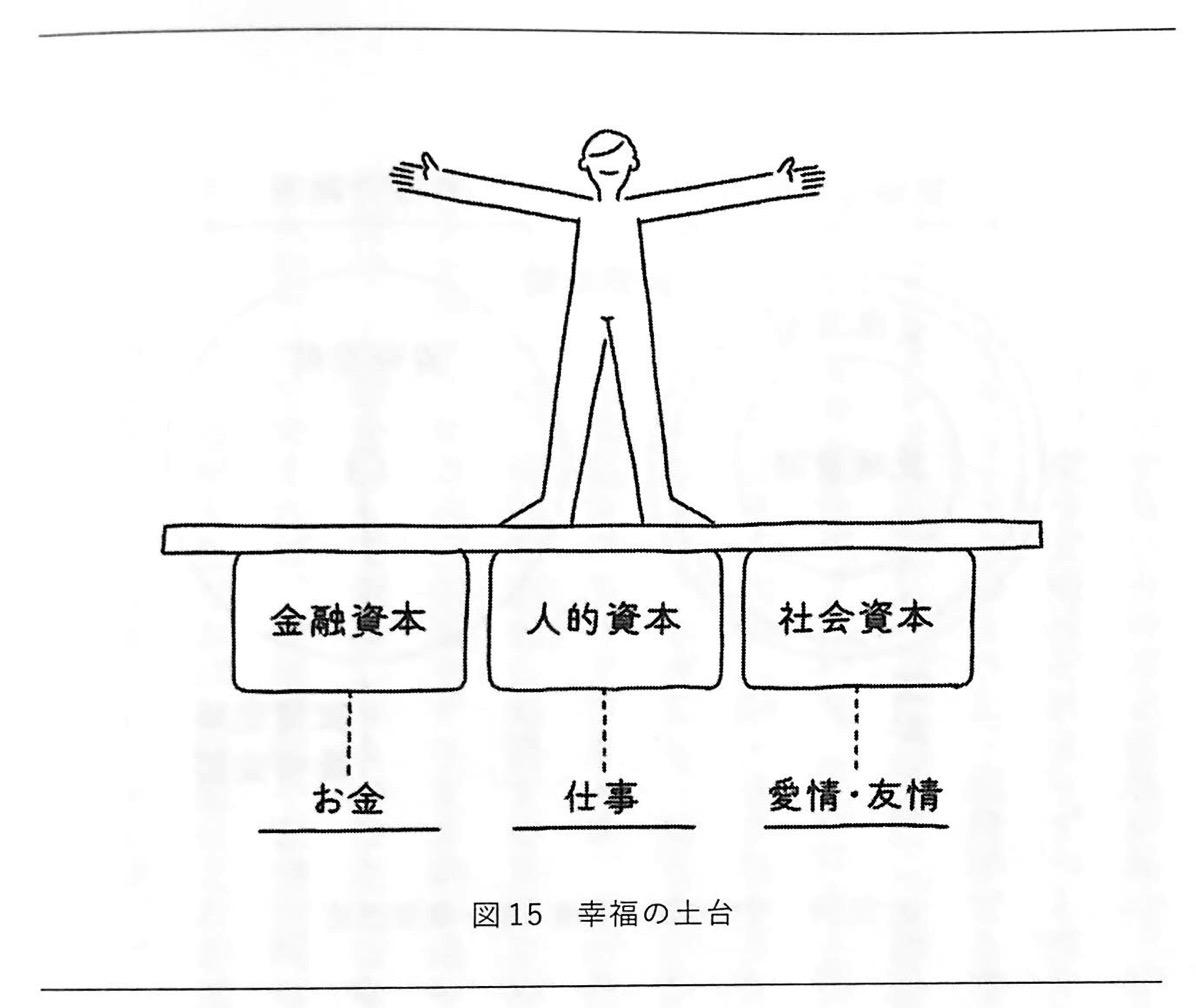 図15 幸福の土台 人生は攻略できる 攻略編3