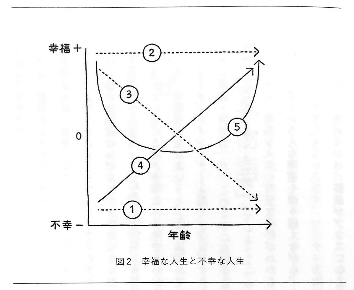 図2 幸福な人生と不幸な人生 人生は攻略できる 世界編1