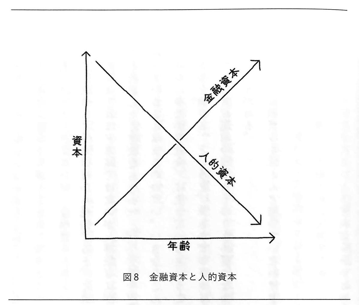 図8 金融資本と人的資本 人生は攻略できる 攻略編1