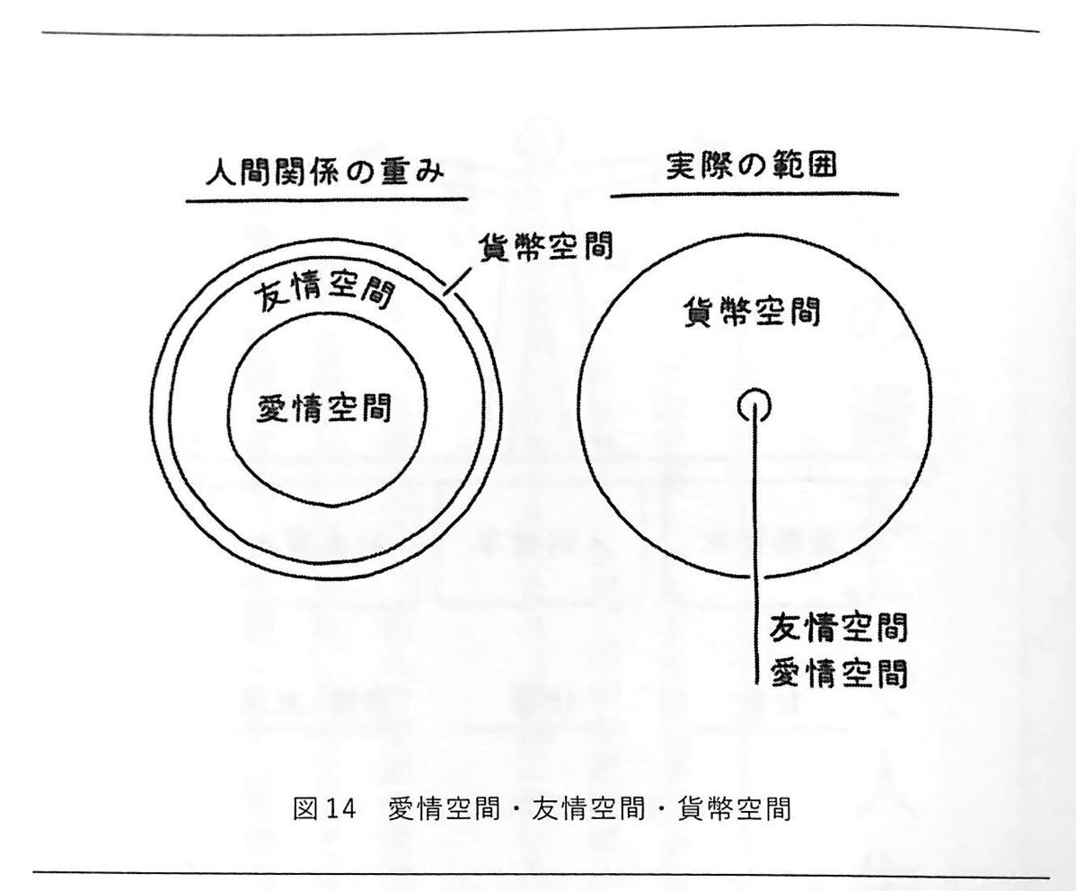 図14 愛情空間 友情空間 貨幣空間 人生は攻略できる 攻略編3