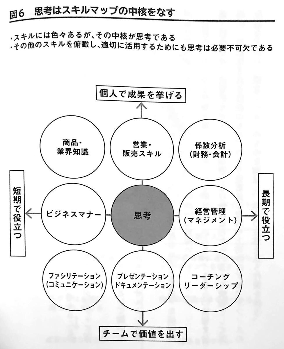 図6 思考はスキルマップの中核をなす おだやかに暮らすための思考法 第1章