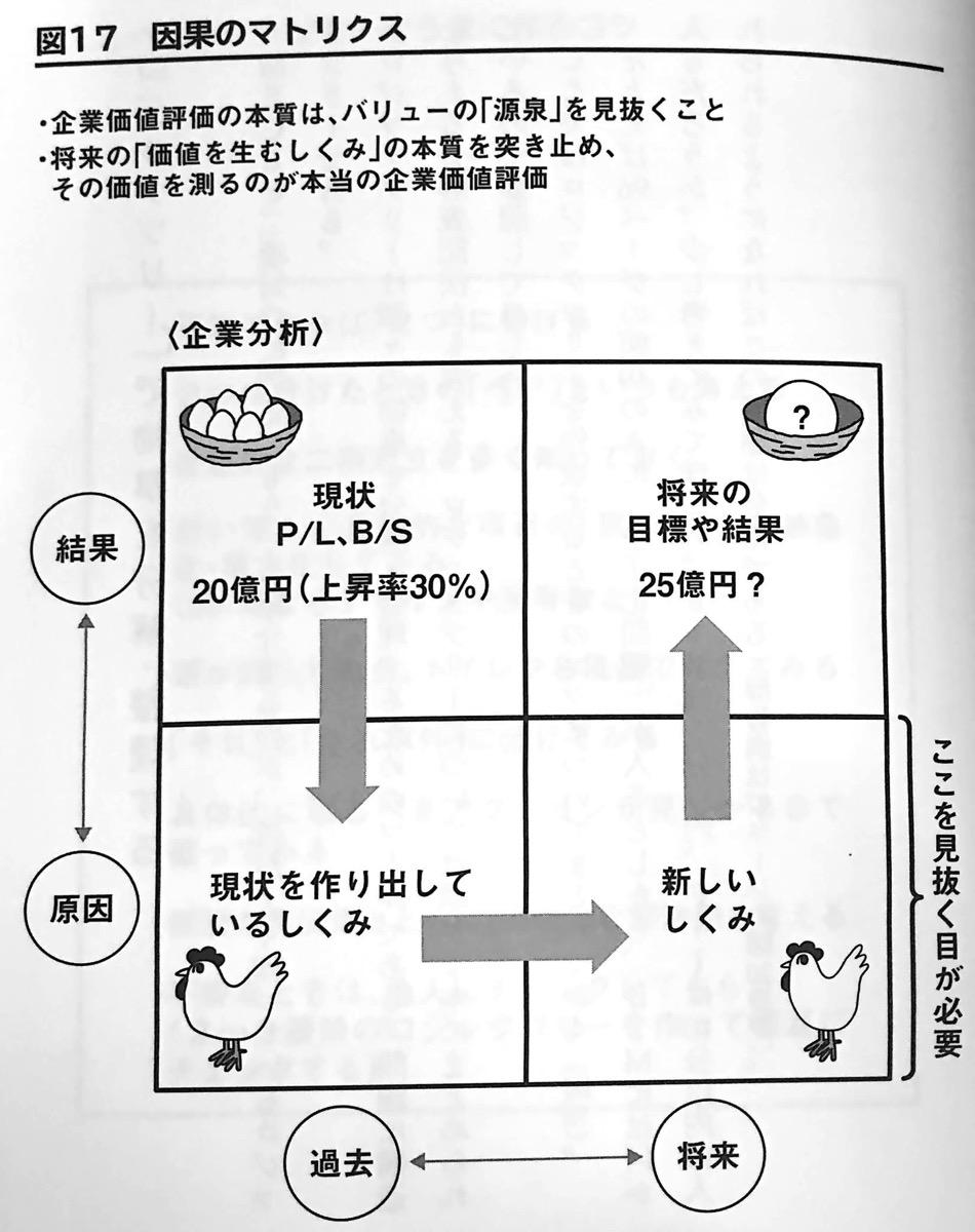 図17 因果のマトリックス おだやかに暮らすための思考法 第2章