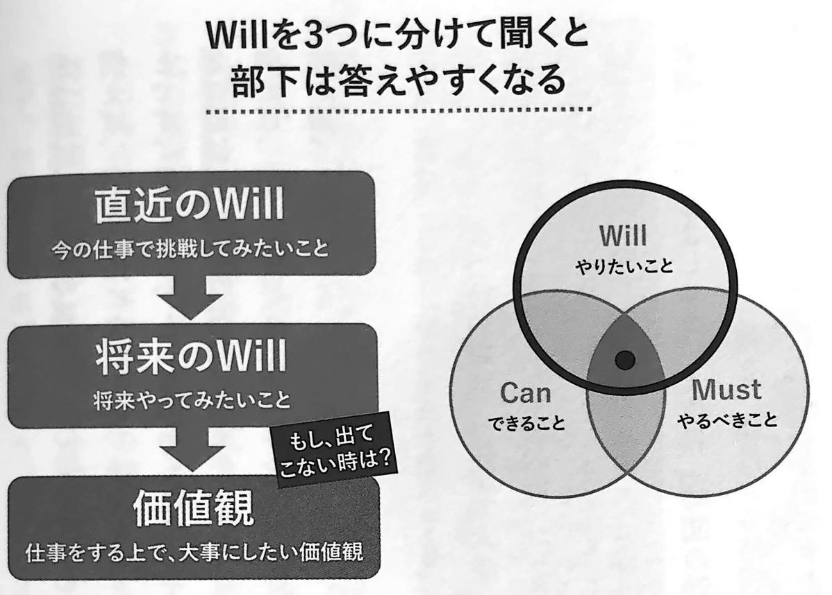 図2 Willを3つに分けて聞くと答えやすい これ しかやらない 第4章