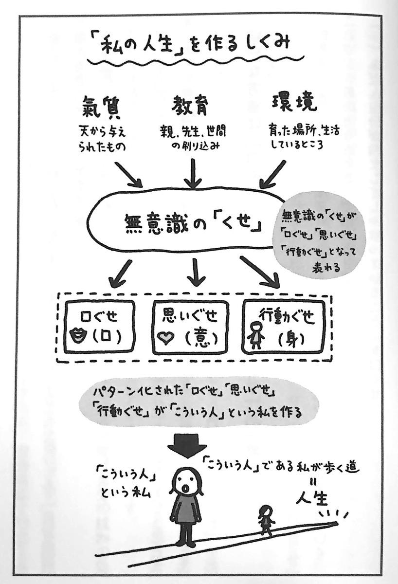図1 私の人生 を作るしくみ 最強運の人生 を手に入れる 序章