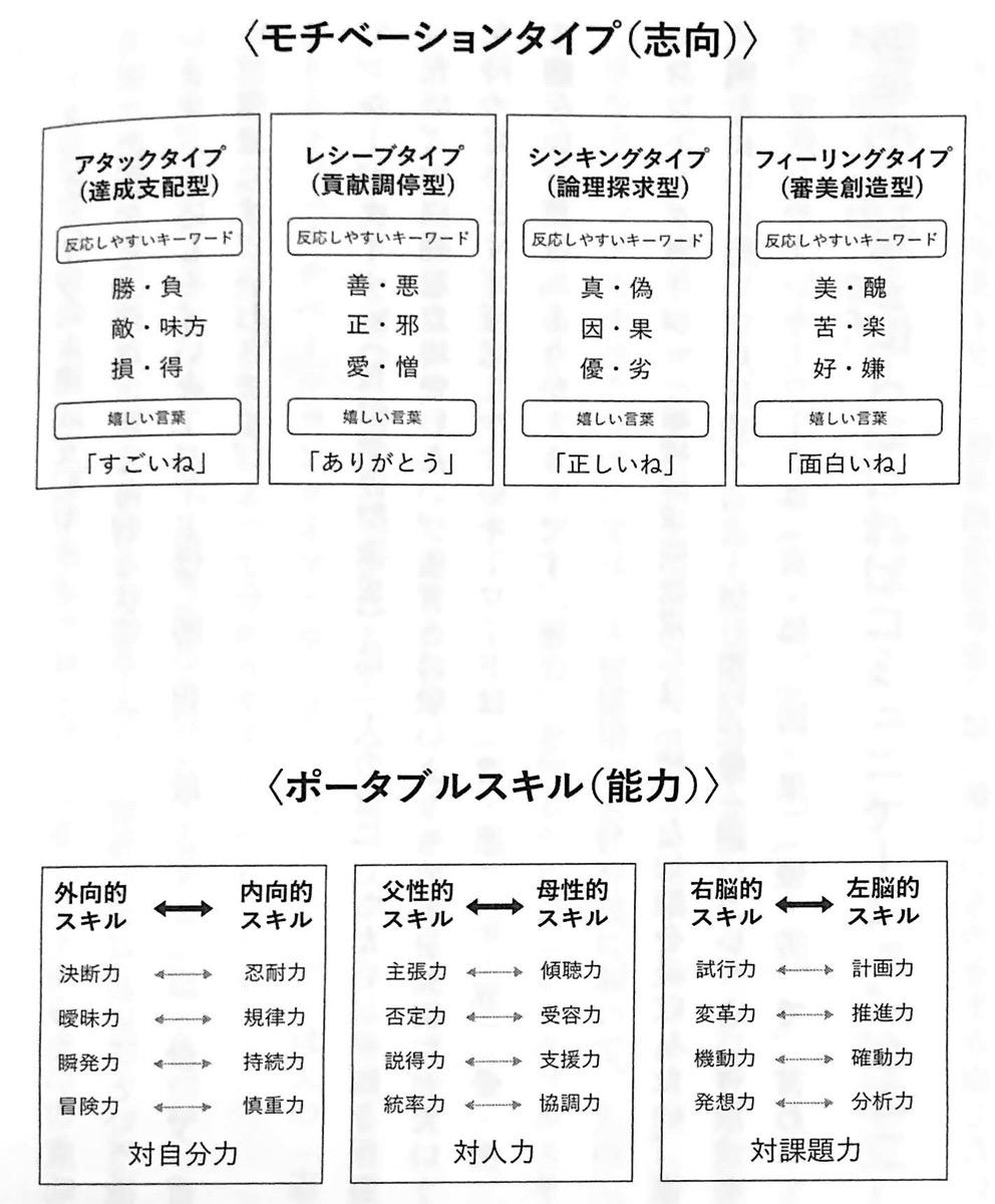 図4 モチベーションタイプ 志向 とポータブルスキル 能力 TEAM 第3章