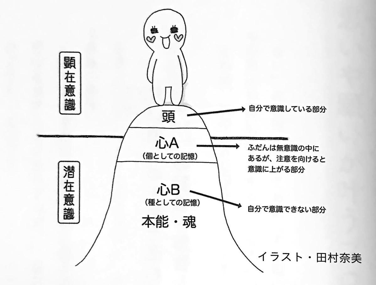 図2 顕在意識 と 潜在意識 の関係 運の貯金 の貯め方 第2章