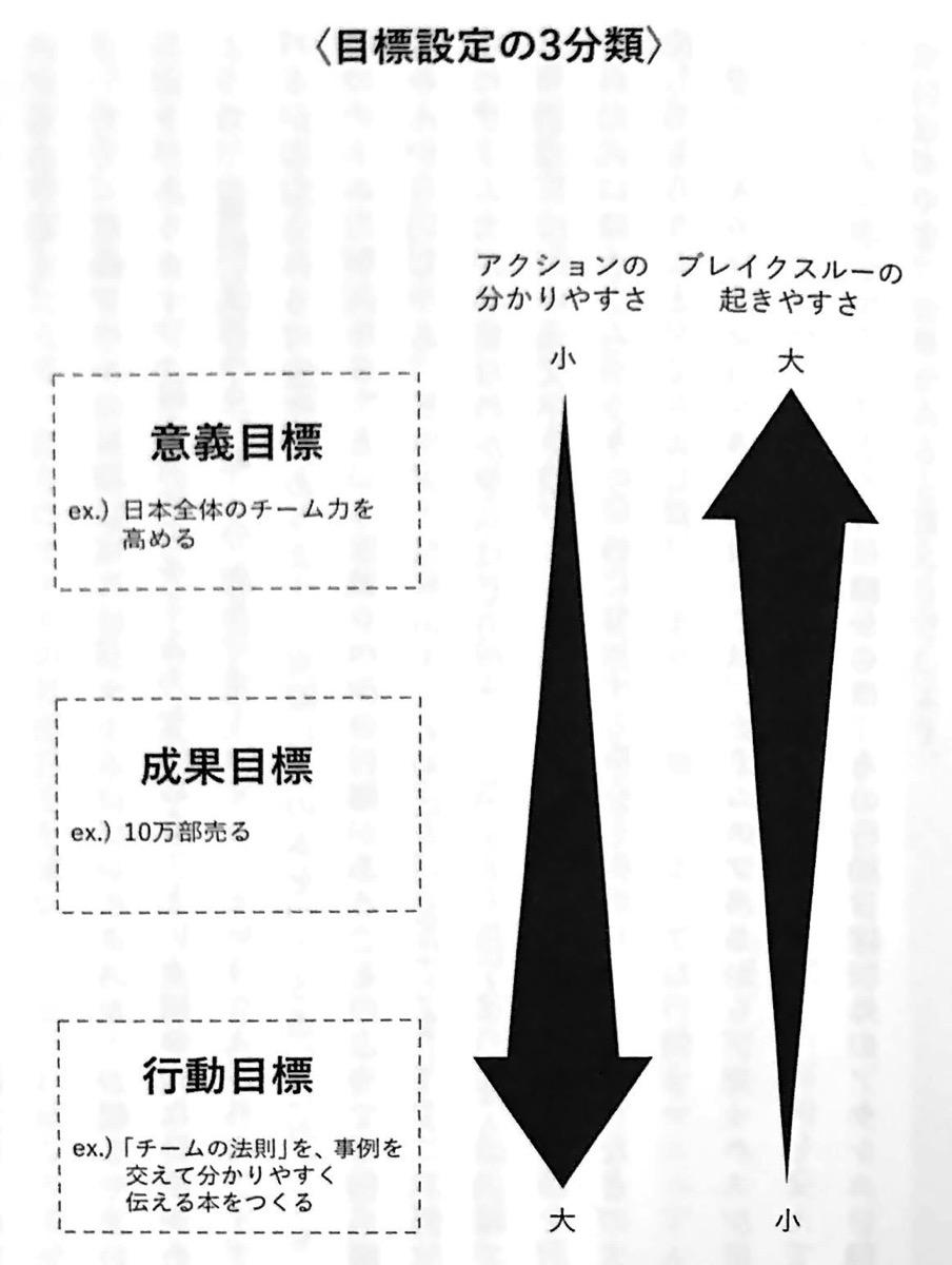 図1 目標設定の3分類 TEAM 第1章