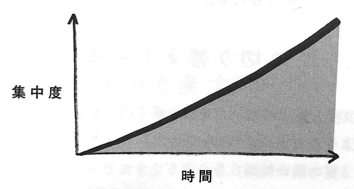 図3−2 集中度と時間の関係② 時間術大全 LASER