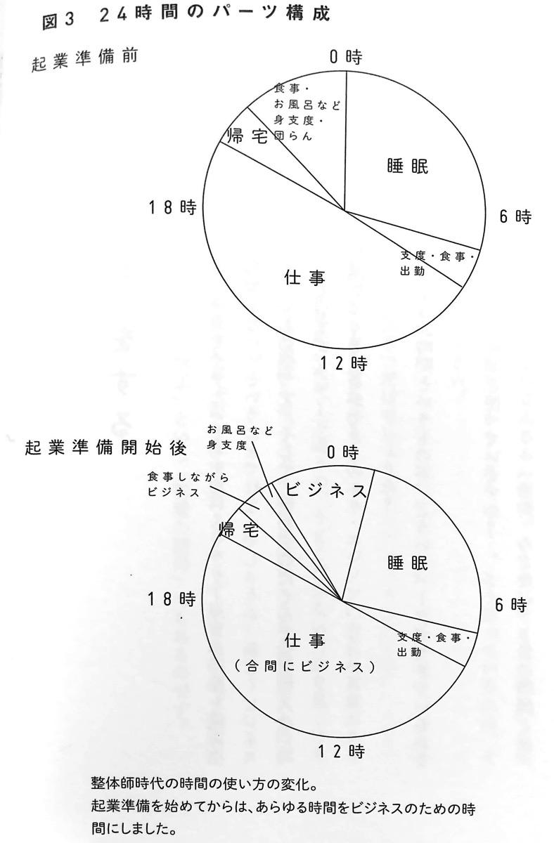図3 24時間のパーツ構成 POSITIVE SHIFT 第4章