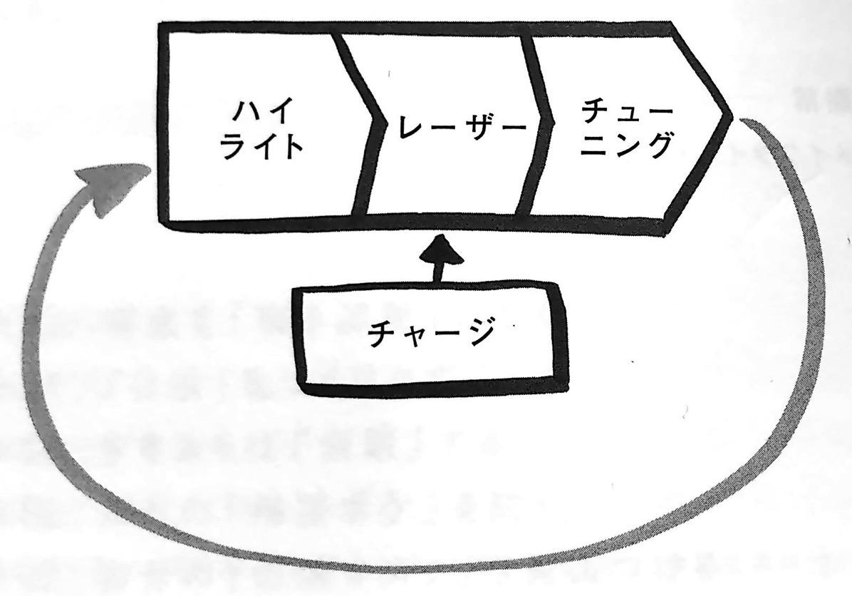 図1 メイクタイムの 4つのステップ 時間術大全 メイクタイムの仕組み