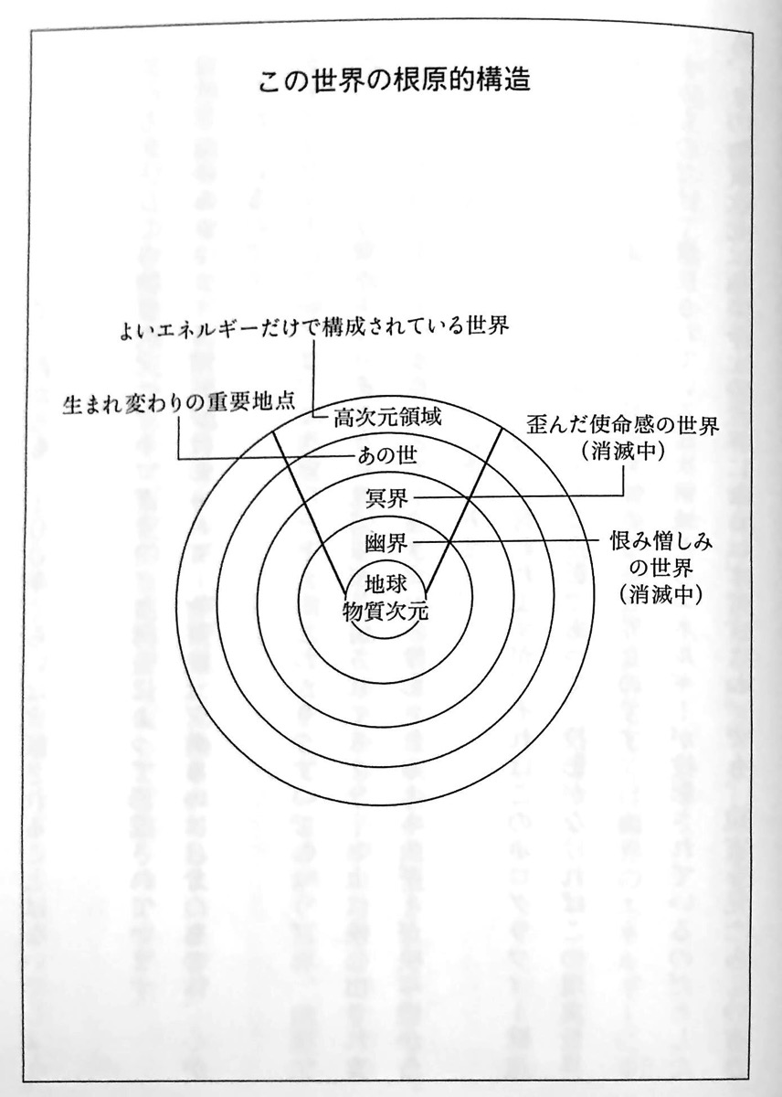 図1 この世界の根源的構造 人類史上最大の波動上昇 第1章