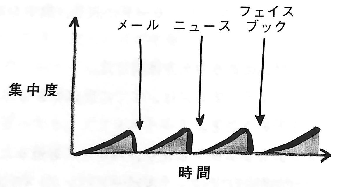 図3−1 集中度と時間の関係① 時間術大全 LASER