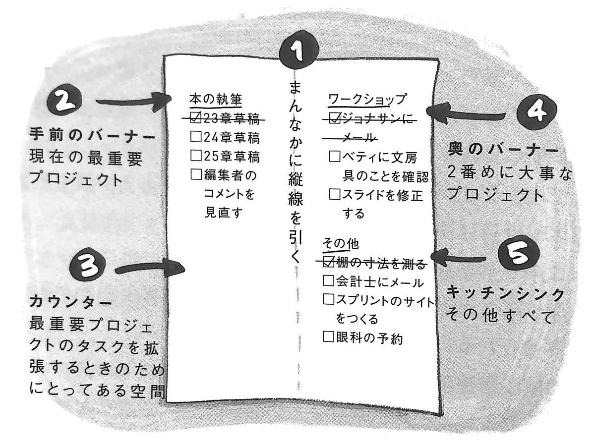 図2−1 バナーリスト のつくり方① 時間術大全 ハイライト戦術