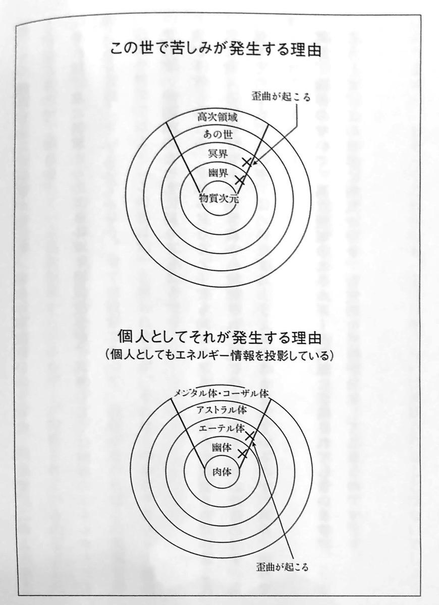 図2 この世で苦しみが発生する理由 人類史上最大の波動上昇 第1章
