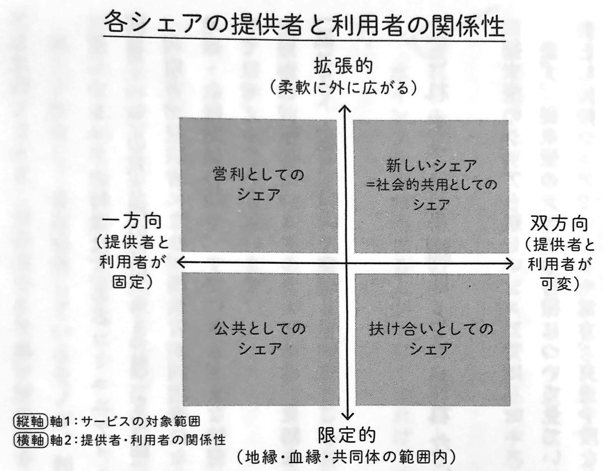 図1 各シェアの提供者と利用者の関係性 シェアリングエコノミー 第1章 jpg