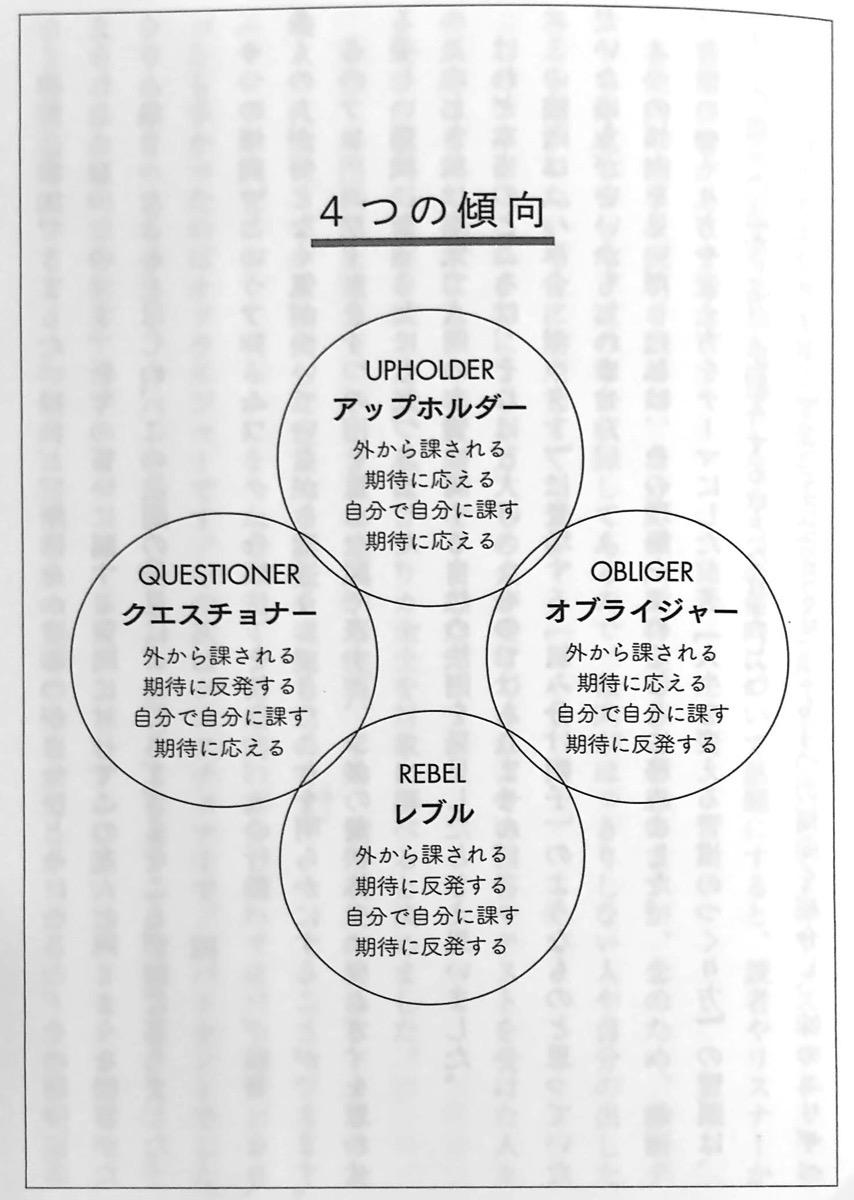 図 4つの傾向 苦手な人を思い通りに動かす はじめに