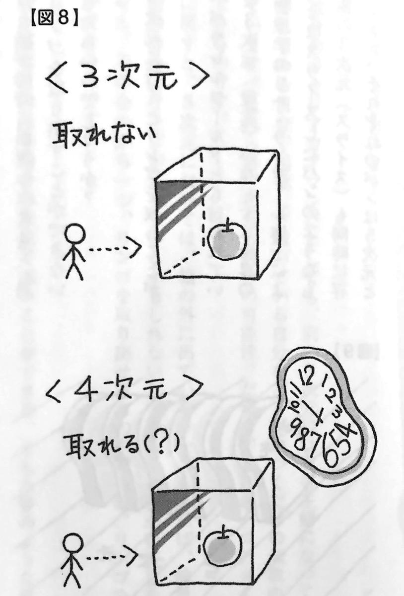 図8 3次元 と 4次元 の違い 言葉 が人生を変えるしくみ 第2章