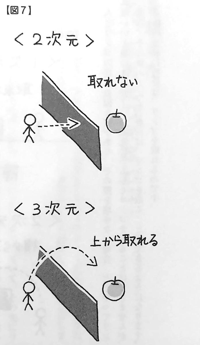 図7 2次元 と 3次元 の違い 言葉 が人生を変えるしくみ 第2章