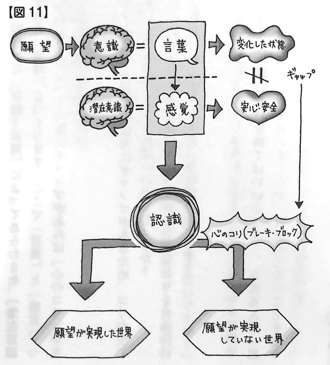 図11 願望が実現に向かうまでのフローチャート 言葉 が人生を変えるしくみ 第3章