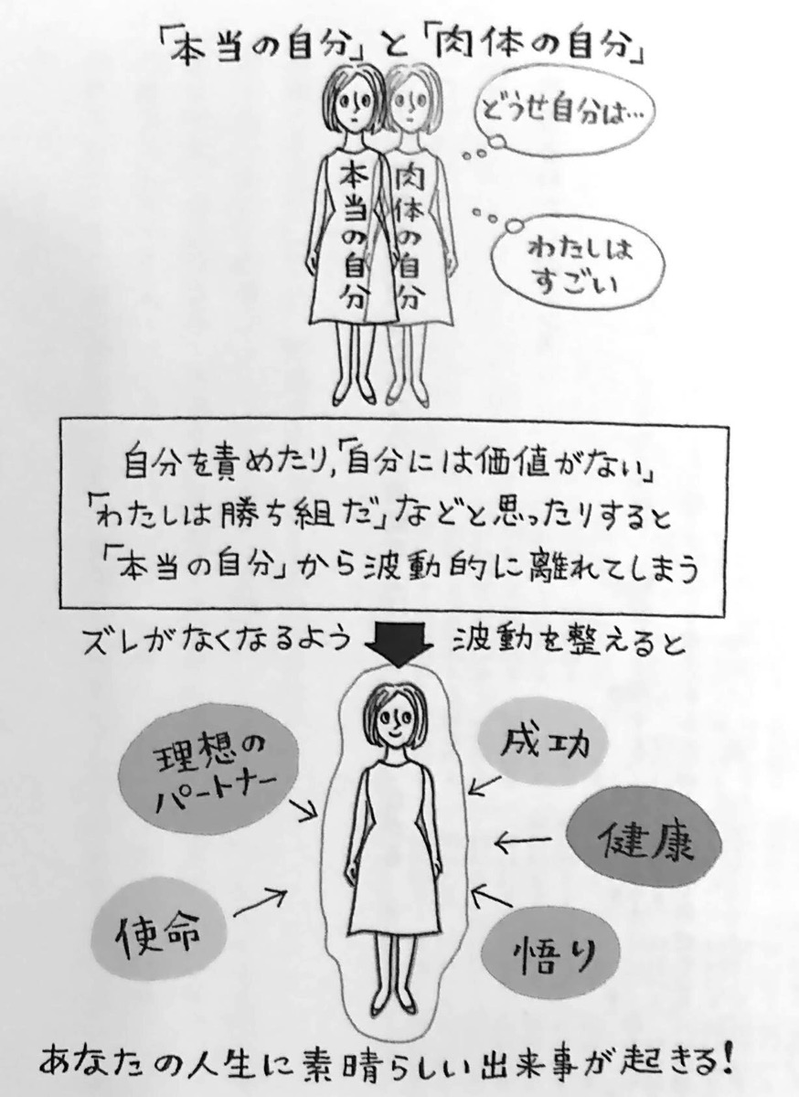 図2 本当の自分 と 肉体の自分 真実の引き寄せの法則 第2章