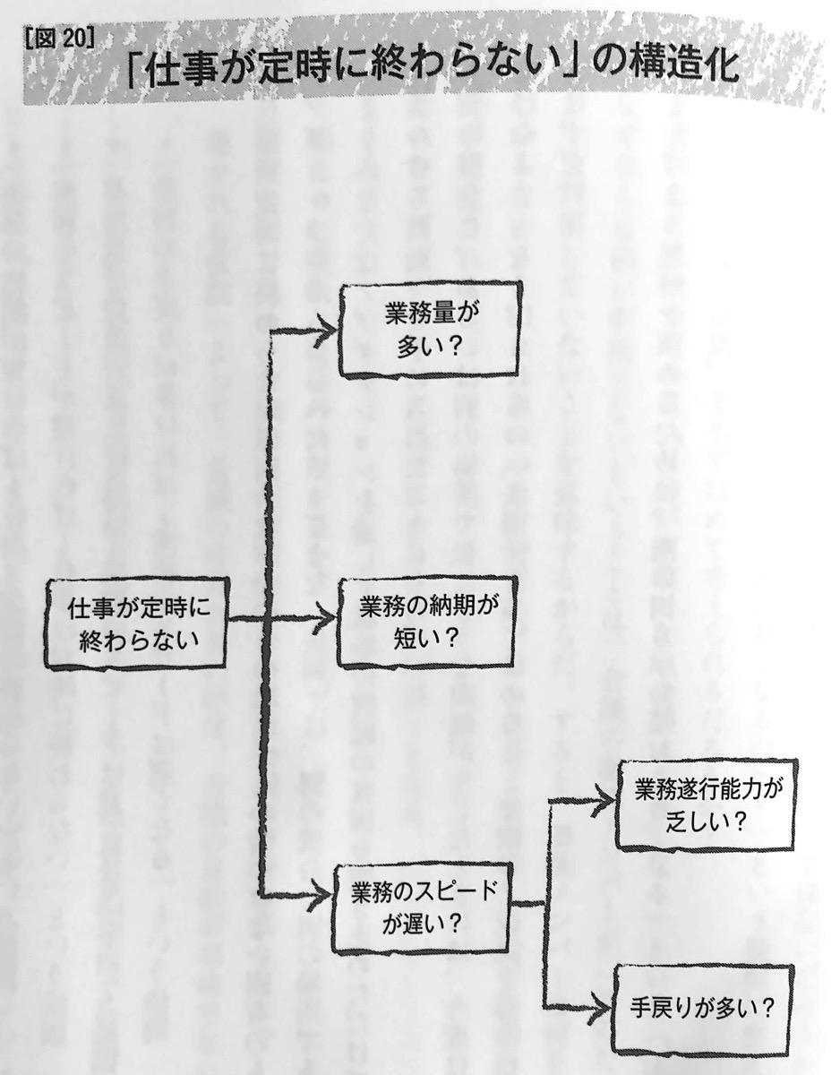 図20 仕事が定時に終わらない の構造化 推論 の技術 第四章