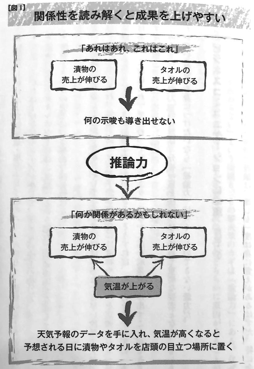 図1 関係性を読み解くと成果を上げやすい 推論力 の技術 第一章