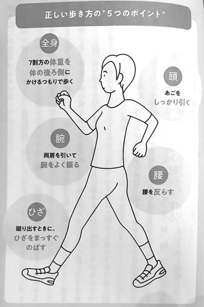 図5 正しい歩き方の 5つのポイント 10秒胸椎のばし Part4