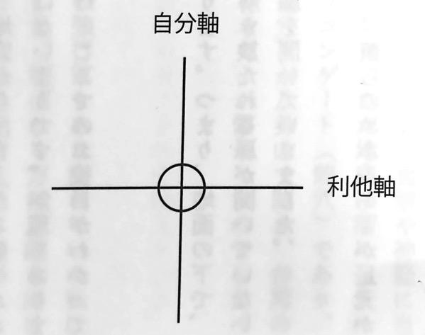 図3 自分軸 と 他人軸 の関係 宇宙無限大に開くドラゴンゲート 第2章
