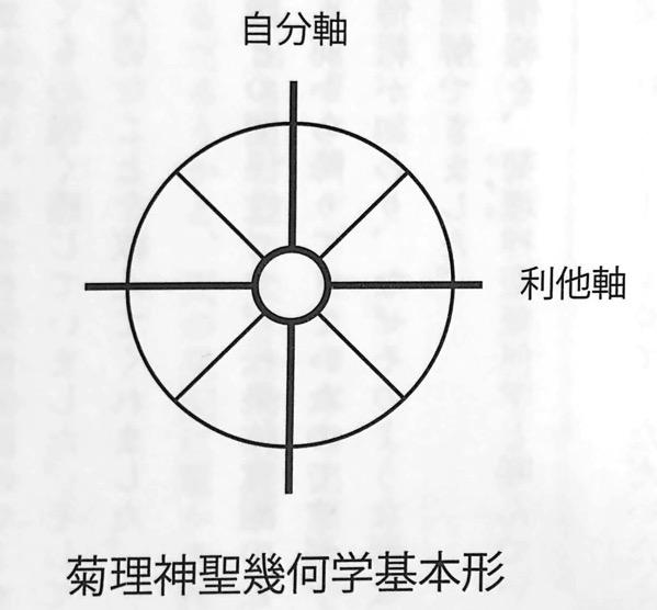 図5 菊理神聖幾何学基本形 宇宙無限大に開くドラゴンゲート 第3章
