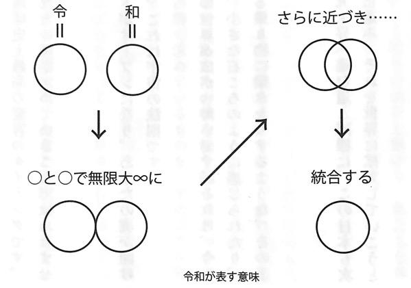 図1 令和が表す意味 無限大開くドラゴンゲート はじめに