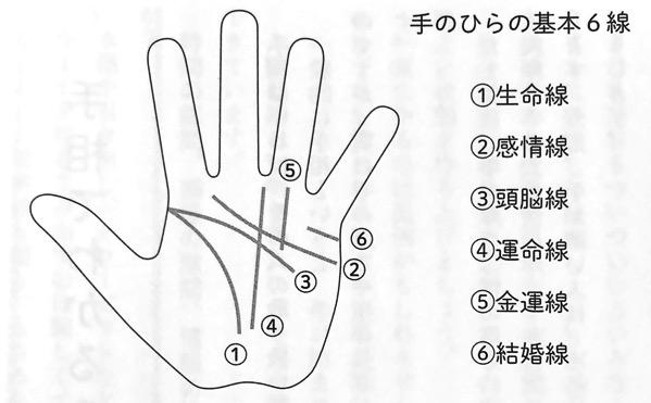 図1 手のひらの基本6線 運がよくなる話し方 第四章