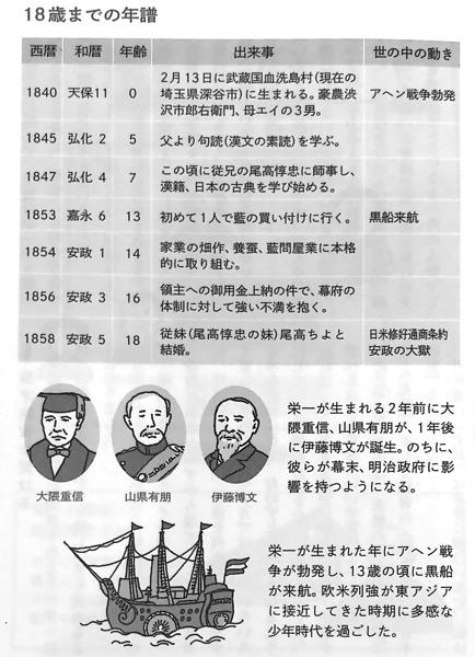 図1 18歳までの年譜 論語と算盤 Chap1