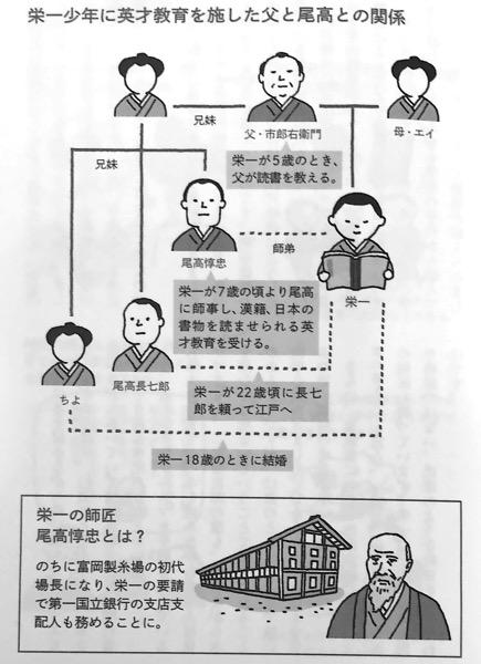 図2 栄一少年に英才教育を施した父と尾高との関係 論語とそ算盤 Chap1